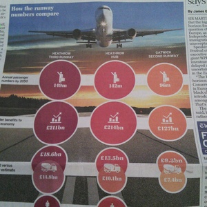 Telegraph graphic showing forecasts for economic benefits from new runways at Heathrow and Gatwick